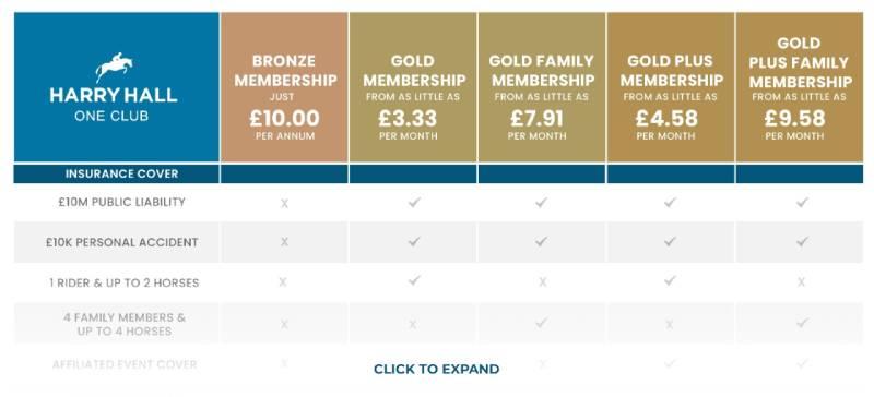 One Club Membership Breakdown Preview -Compare Horse Public Liability