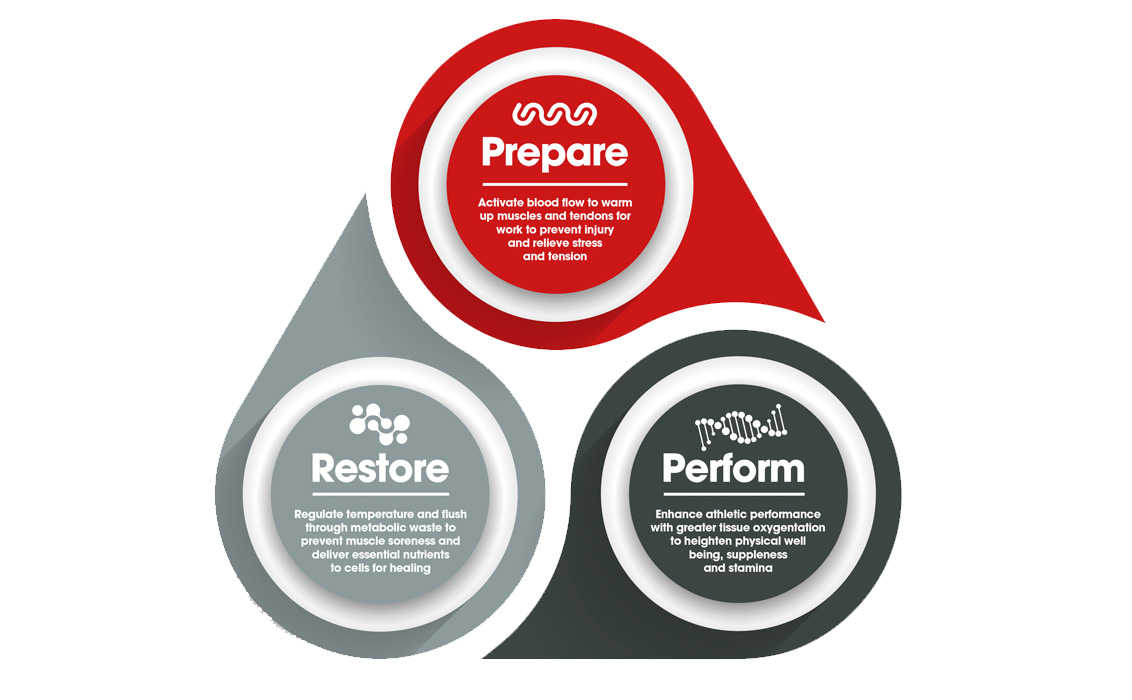 Prepare - Perform - Restore | Protechmasta | Harry Hall